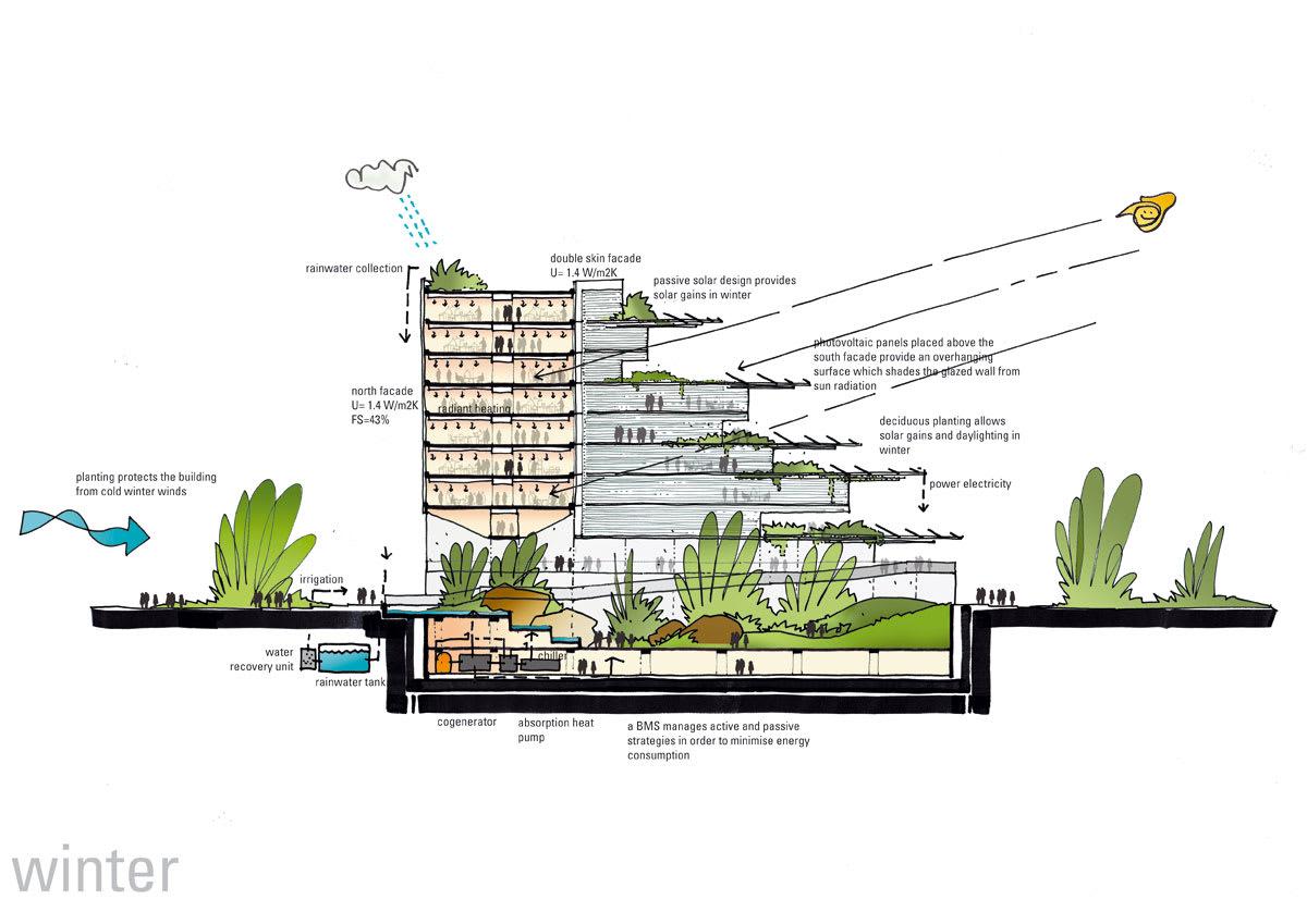 Mario Cucinella Architects, Daniele Domenicali · SIEEB, Sino
